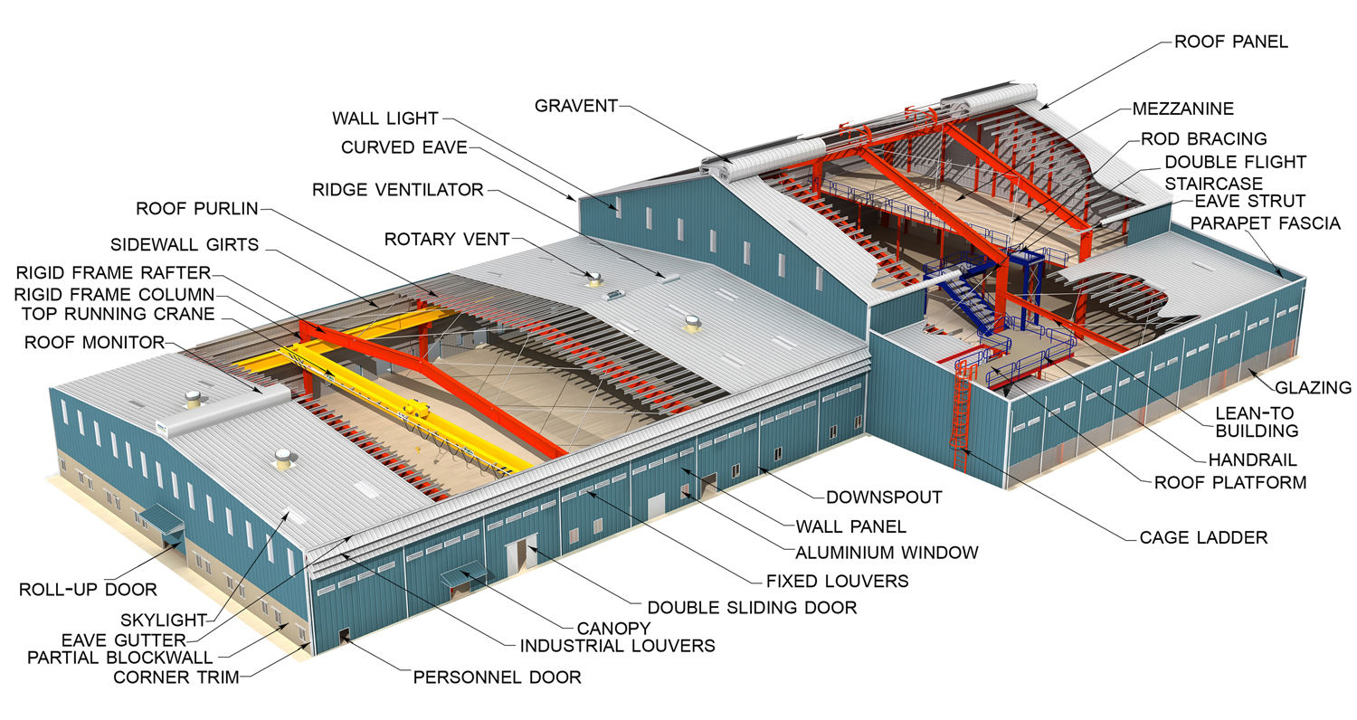 Pre Engineered Buildings Fast Construction